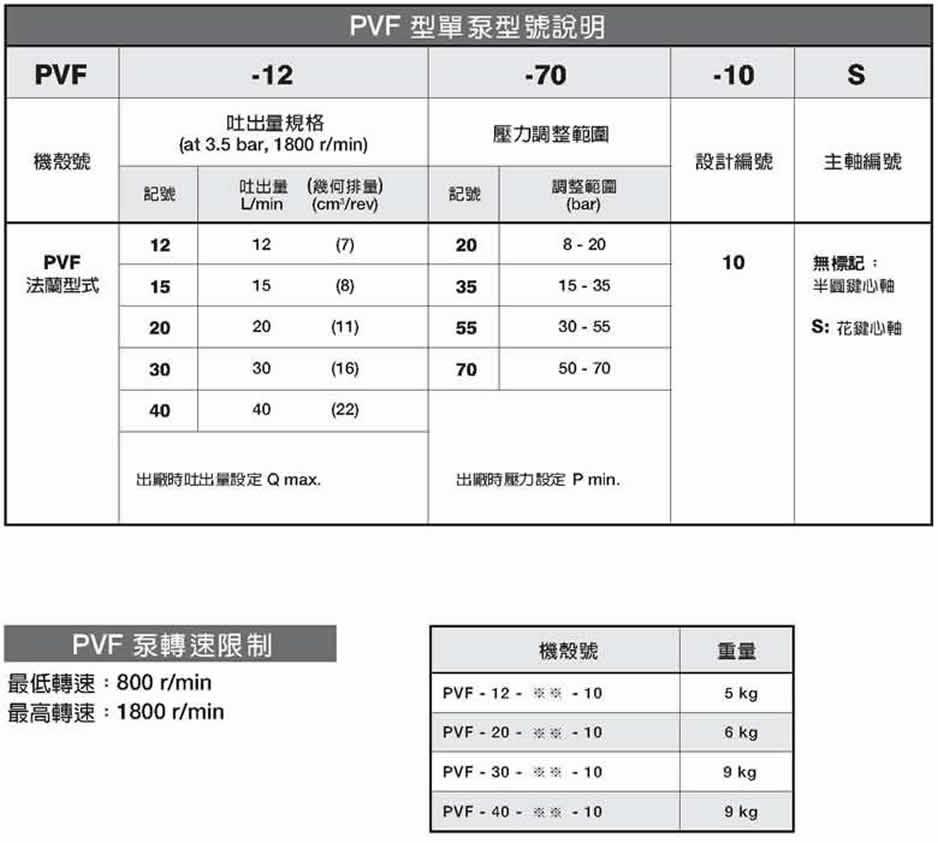 安颂PVF系列可变吐出量叶片泵型号说明