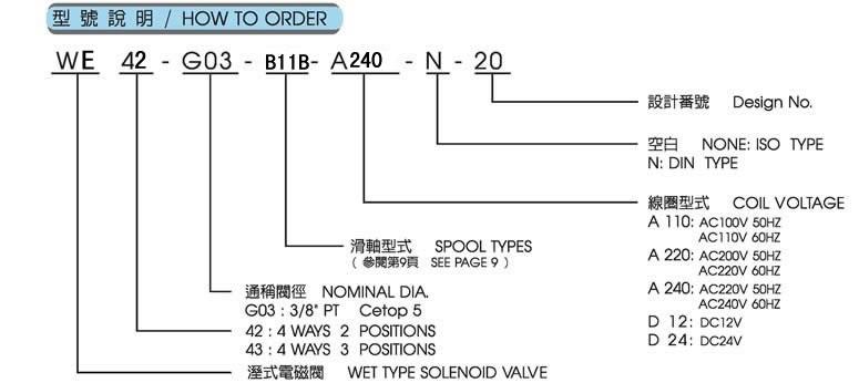 全懋裁断机专用电磁阀型号意义