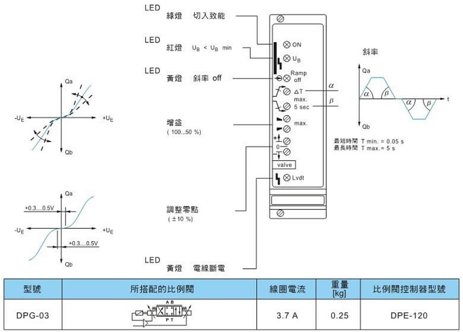 pcb电路板-批量促销台湾东峰比例阀控制器-pcb电路板